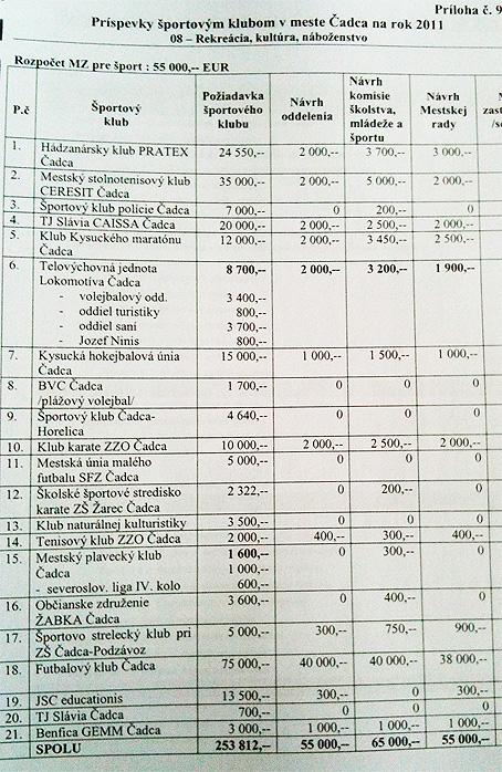 Návrh prerozdelenia dotácií športovým klubom v Čadci na rok 2011