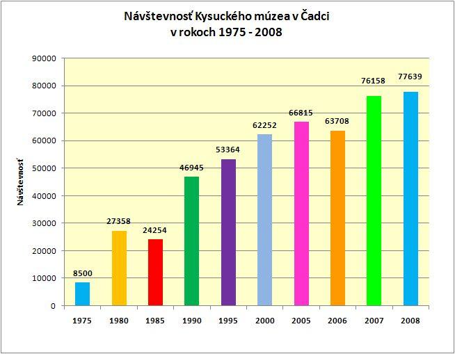 graf-navstevnost.jpg