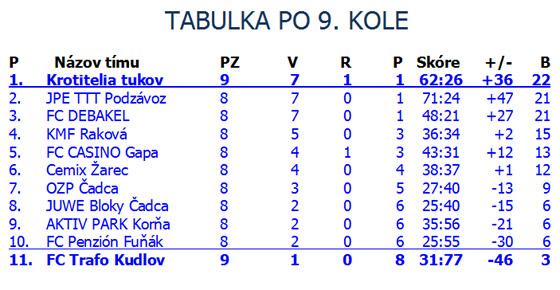 Futsal: Výsledky 9.kola - JPE TTT Podzávoz naložil AKTIV PARK Korňa 12 kúskov