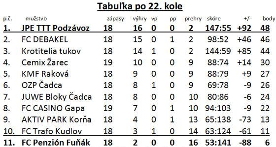 Mestská liga Diadora futsal Žirafa Čadca pokračovala 22. kolom