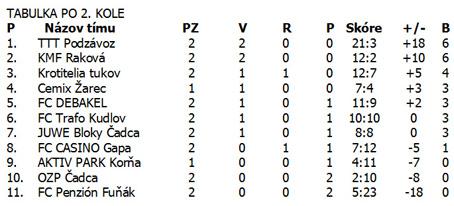 Futsal: Výsledky druhého kola DFŽL Čadca