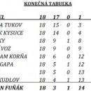 1. mestská liga futsalu v Čadci - výsledky záverečného kola 5.6.2011