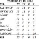 1. mestská liga futsalu v Čadci - výsledky 13. kola