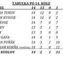 1. mestská liga futsalu v Čadci - výsledky 14. kola