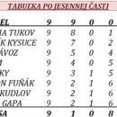1. mestská liga futsalu v Čadci - výsledky posledného jesenného kola 20.3.2011