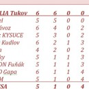 Problém so športovou halou PRATEX brzdil 1. Mestskú ligu futsalu v Čadci